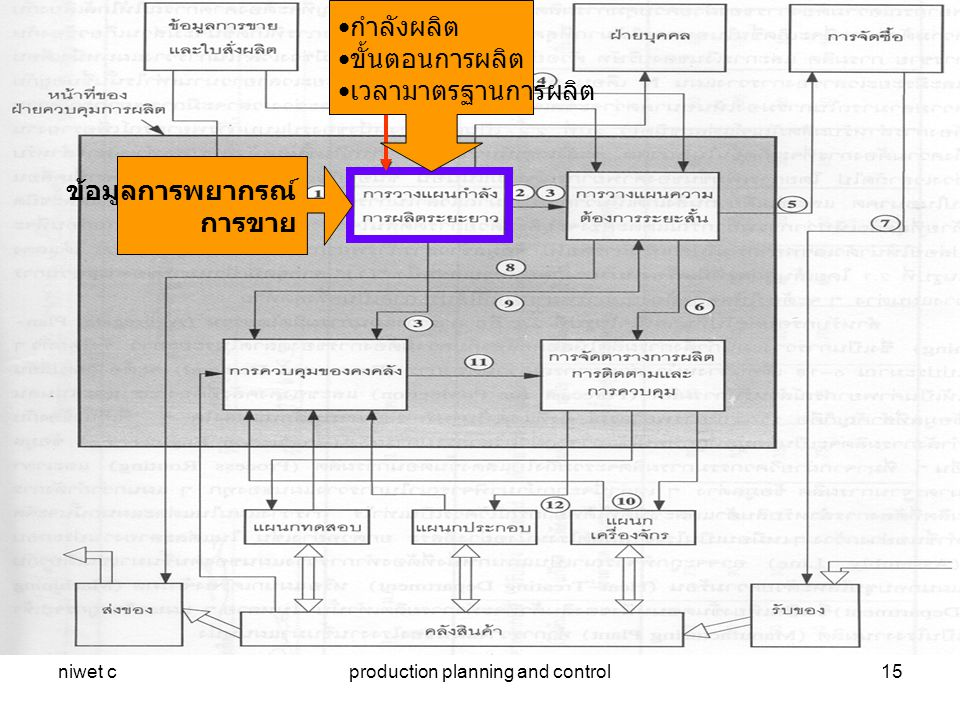 niwet cproduction planning and control15 ข้อมูลการพยากรณ์ การขาย กำลังผลิต ขั้นตอนการผลิต เวลามาตรฐานการผลิต
