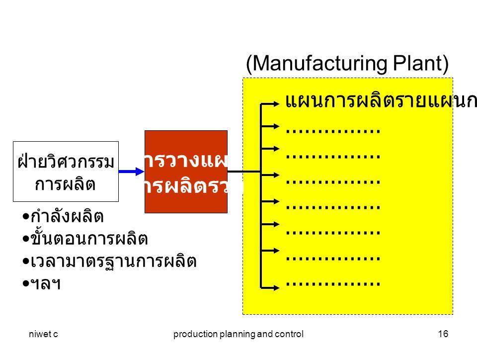 niwet cproduction planning and control16 ฝ่ายวิศวกรรม การผลิต กำลังผลิต ขั้นตอนการผลิต เวลามาตรฐานการผลิต ฯลฯ แผนการผลิตรายแผนก..............................