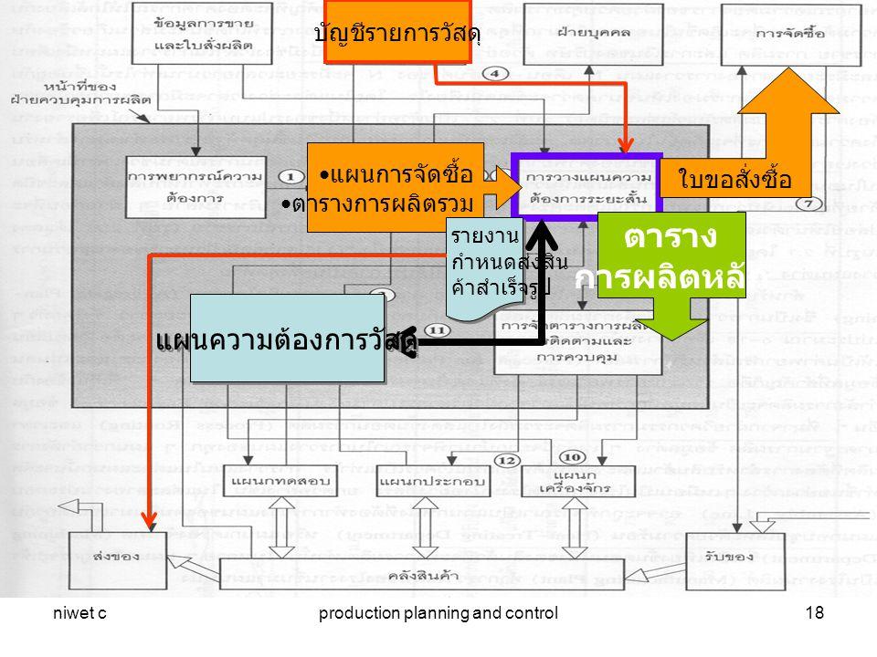 niwet cproduction planning and control18 แผนการจัดซื้อ ตารางการผลิตรวม บัญชีรายการวัสดุ ใบขอสั่งซื้อ ตาราง การผลิตหลัก รายงาน กำหนดส่งสิน ค้าสำเร็จรูป แผนความต้องการวัสดุ