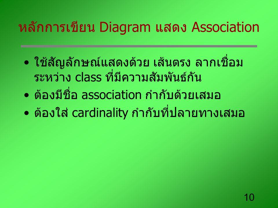 10 หลักการเขียน Diagram แสดง Association ใช้สัญลักษณ์แสดงด้วย เส้นตรง ลากเชื่อม ระหว่าง class ที่มีความสัมพันธ์กัน ต้องมีชื่อ association กำกับด้วยเสมอ ต้องใส่ cardinality กำกับที่ปลายทางเสมอ