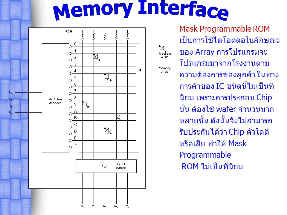 Mask Programmable ROM เป็นการใช้ไดโอดต่อในลักษณะ ของ Array การโปรแกรมจะ โปรแกรมมาจากโรงงานตาม ความต้องการของลูกค้า ในทาง การค้าของ IC ชนิดนี้ไม่เป็นที่ นิยม เพราะการประกอบ Chip นั้น ต้องใช้ wafer จำนวนมาก หลายชั้น ดังนั้นจึงไม่สามารถ รับประกันได้ว่า Chip ตัวใดดี หรือเสีย ทำให้ Mask Programmable ROM ไม่เป็นที่นิยม