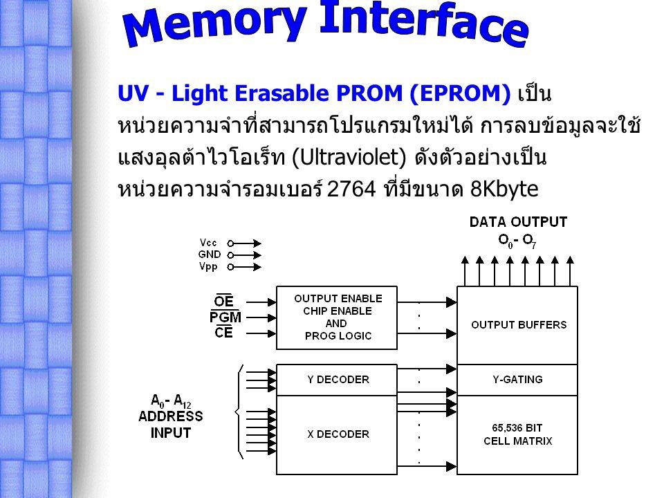 DRAM Technology EDO Extended Data Out D FPM Fast Page Mode _ SDRAM Synchronous DRAM h SLDRAM Synchronous Link DRAM k DRDRAM Direct Rambus DRAM U DDR SDRAM Double Data Rate SDRAM