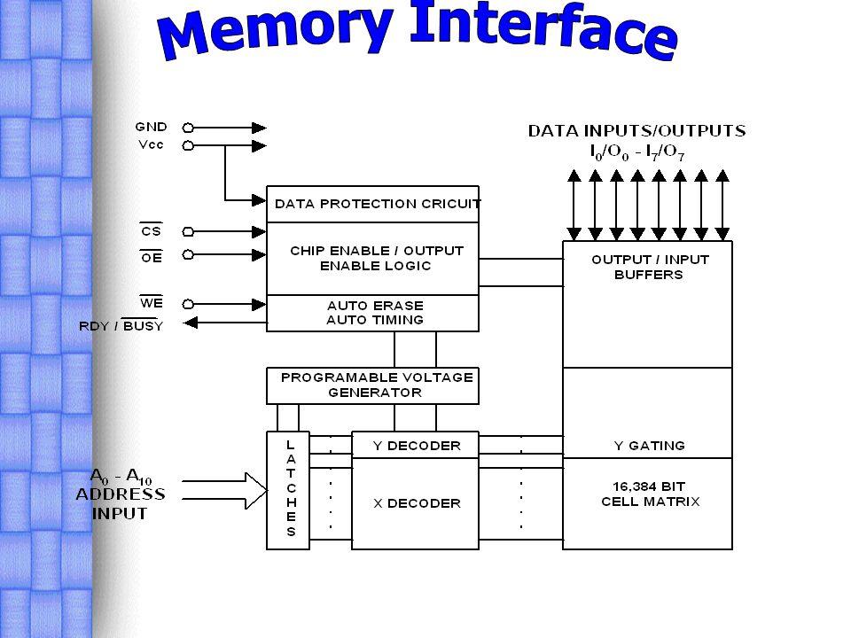 Electrically Erasable PROM (E 2 PROM) เป็นหน่วยความจำที่มีข้อ แตกต่างจาก EPROM ดังนี้ _ การลบข้อมูลของ EPROM จะต้องถอดตัว EPROM ออกจาก วงจรก่อน c EPROM ไม่สามารถลบข้อมูลเป็นไบต์ได้ d หน้าต่างควอท์ซมีราคาแพง จากเหตุผลดังกล่าว ทำให้ต้องมีการพัฒนาอุปกรณ์ที่มี ความสามารถที่สูงขึ้น สามารถลบข้อมูลเป็นไบต์ได้ ไม่มีหน้าต่างควอท์ซ ที่มีราคาแพง โดยได้พัฒนามาเป็น หน่วยความจำแบบ Electrically Erasable ส่งผลให้การแก้ไขโปรแกรม การลบข้อมูลสามารถทำได้ใน แผงวงจรโดยไม่ต้องถอดตัวหน่วยความจำออกก่อน และยังสามารถ ทำงานได้ง่าย โดยข้อแตกต่างของ FAMOS กับ E 2 PROM