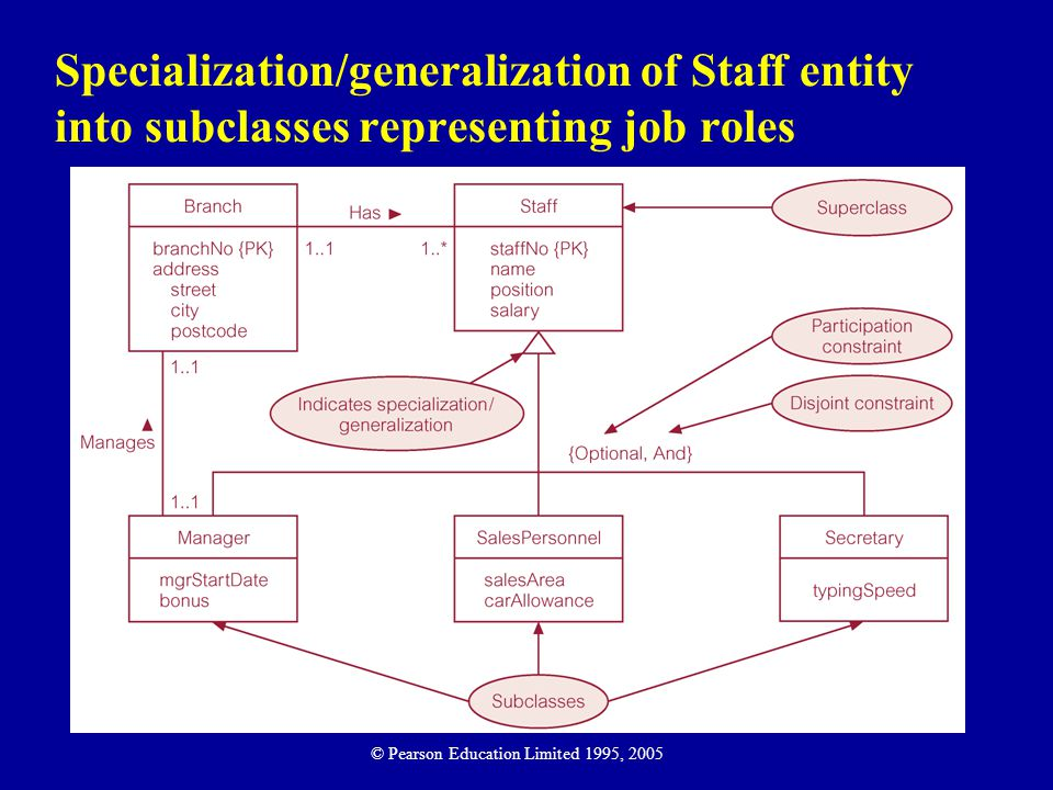 Specialization/generalization of Staff entity into subclasses representing job roles © Pearson Education Limited 1995, 2005