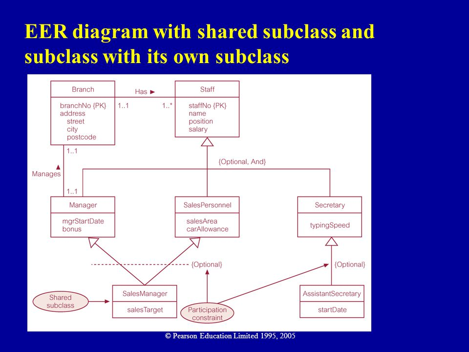 EER diagram with shared subclass and subclass with its own subclass © Pearson Education Limited 1995, 2005