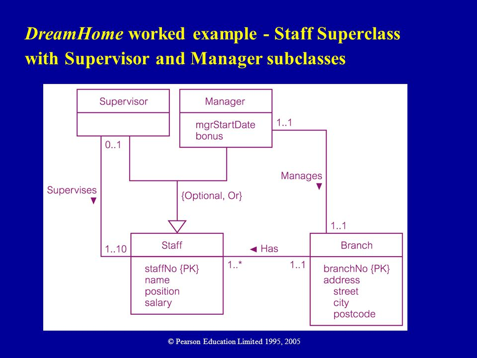 DreamHome worked example - Staff Superclass with Supervisor and Manager subclasses © Pearson Education Limited 1995, 2005