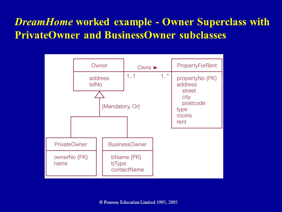 DreamHome worked example - Owner Superclass with PrivateOwner and BusinessOwner subclasses © Pearson Education Limited 1995, 2005