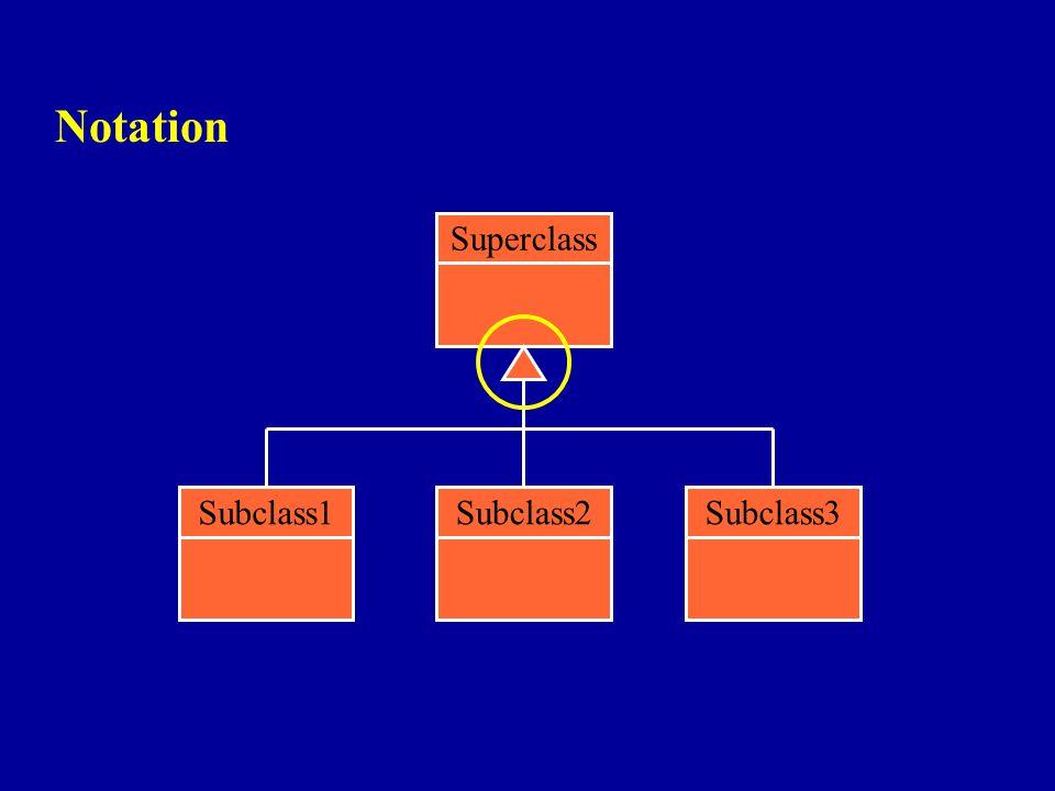 Notation Superclass Subclass2Subclass3Subclass1