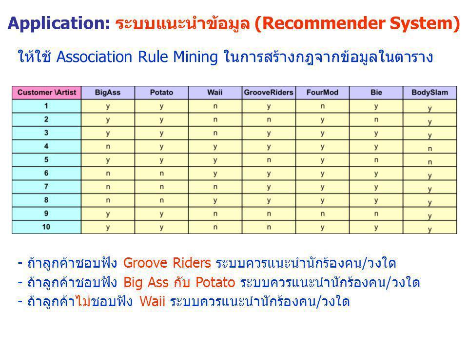 Application: ระบบแนะนำข้อมูล (Recommender System) ให้ใช้ Association Rule Mining ในการสร้างกฎจากข้อมูลในตาราง - ถ้าลูกค้าชอบฟัง Groove Riders ระบบควรแ