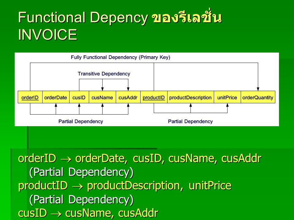 Functional Depency ของรีเลชั่น INVOICE orderID  orderDate, cusID, cusName, cusAddr (Partial Dependency) productID  productDescription, unitPrice (Partial Dependency) cusID  cusName, cusAddr (Transitive Dependency)
