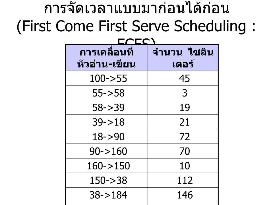 การจัดเวลาแบบมาก่อนได้ก่อน (First Come First Serve Scheduling : FCFS) การเคลื่อนที่ หัวอ่าน - เขียน จำนวน ไซลิน เดอร์ 100->5545 55->583 58->3919 39->1821 18->9072 90->16070 160->15010 150->38112 38->184146 รวม 498