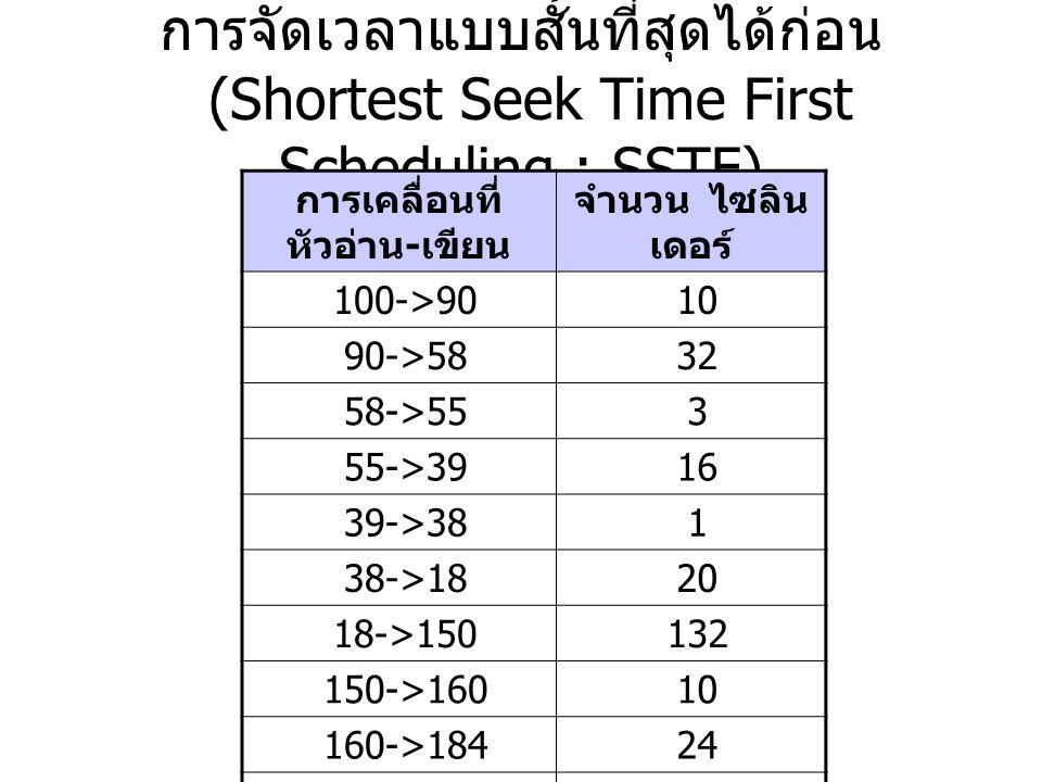 การจัดเวลาแบบสั้นที่สุดได้ก่อน (Shortest Seek Time First Scheduling : SSTF) การเคลื่อนที่ หัวอ่าน - เขียน จำนวน ไซลิน เดอร์ 100->9010 90->5832 58->553 55->3916 39->381 38->1820 18->150132 150->16010 160->18424 รวม 248