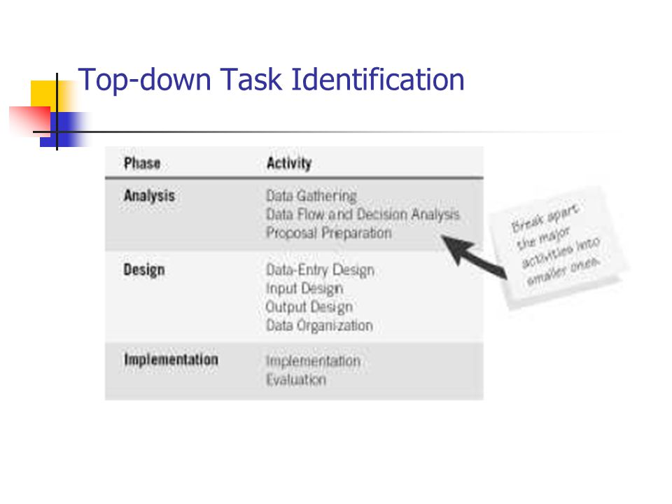 Top-down Task Identification