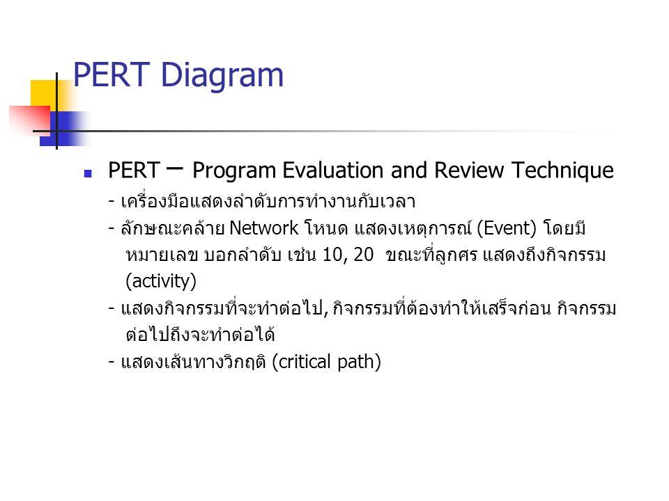 PERT Diagram PERT – Program Evaluation and Review Technique - เครื่องมือแสดงลำดับการทำงานกับเวลา - ลักษณะคล้าย Network โหนด แสดงเหตุการณ์ (Event) โดยม