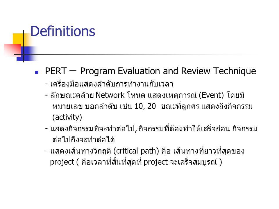 Definitions PERT – Program Evaluation and Review Technique - เครื่องมือแสดงลำดับการทำงานกับเวลา - ลักษณะคล้าย Network โหนด แสดงเหตุการณ์ (Event) โดยมี