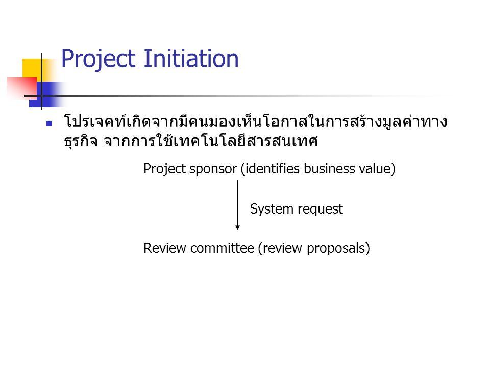 Project Initiation โปรเจคท์เกิดจากมีคนมองเห็นโอกาสในการสร้างมูลค่าทาง ธุรกิจ จากการใช้เทคโนโลยีสารสนเทศ Project sponsor (identifies business value) Sy