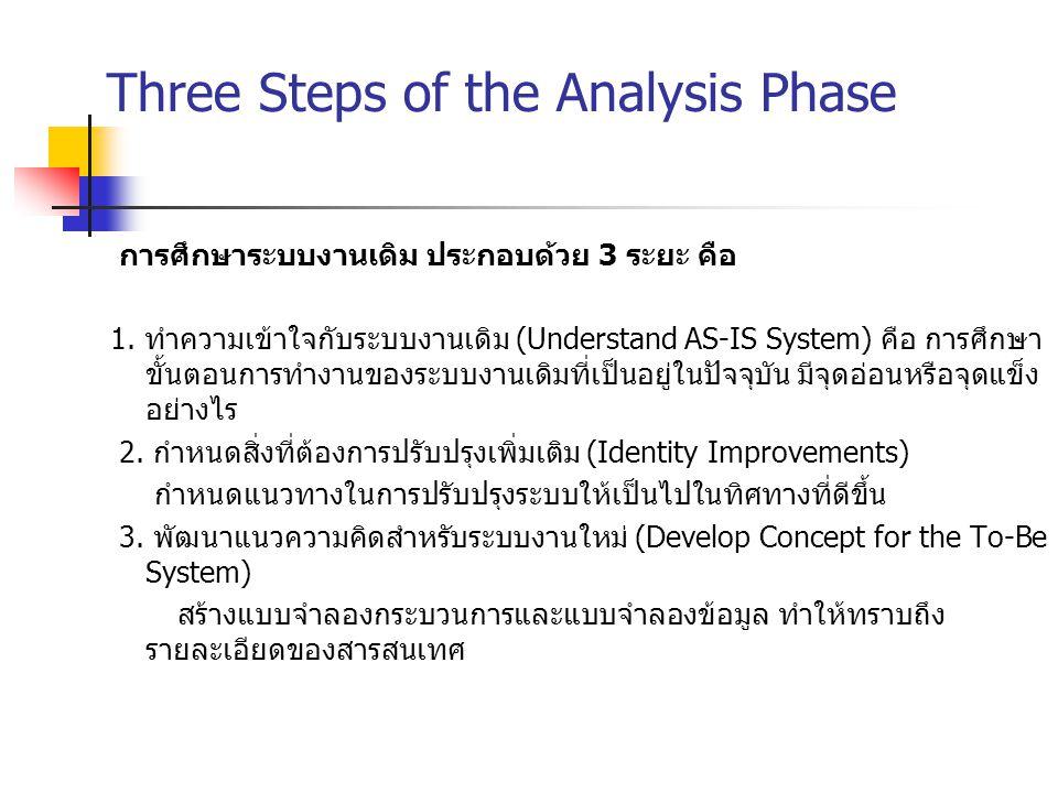 Three Steps of the Analysis Phase การศึกษาระบบงานเดิม ประกอบด้วย 3 ระยะ คือ 1. ทำความเข้าใจกับระบบงานเดิม (Understand AS-IS System) คือ การศึกษา ขั้นต