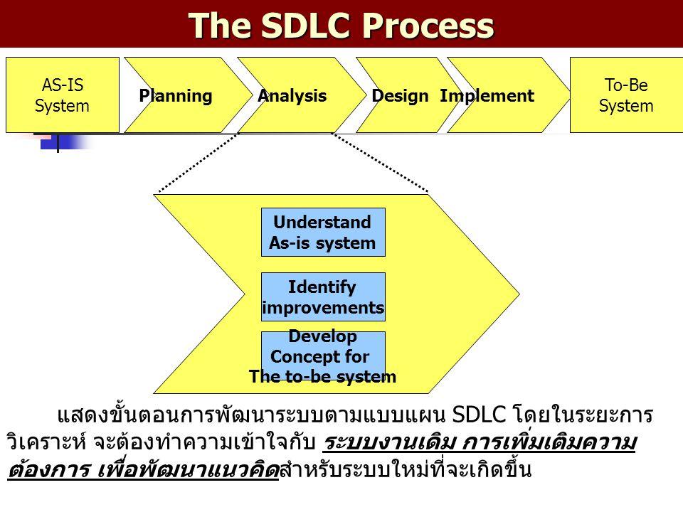 Three Steps of the Analysis Phase การศึกษาระบบงานเดิม ประกอบด้วย 3 ระยะ คือ 1.