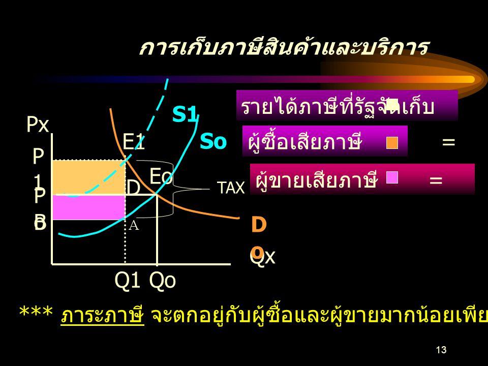 12 การเก็บภาษีสินค้าและบริการ เก็บภาษีต่อหน่วยผู้ขาย Px Qx So S1 P1 Tax Po Qo Q1
