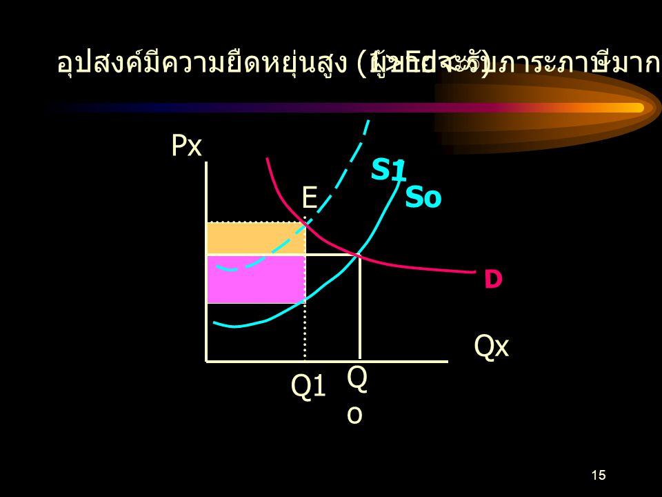 14 อุปสงค์มีความยืดหยุ่นต่ำ (0<Ed<1) ผู้บริโภครับภาระภาษีมากกว่า Px Qx DoDo Eo So S1 B D PoPo Qo P1P1 Q1 E1