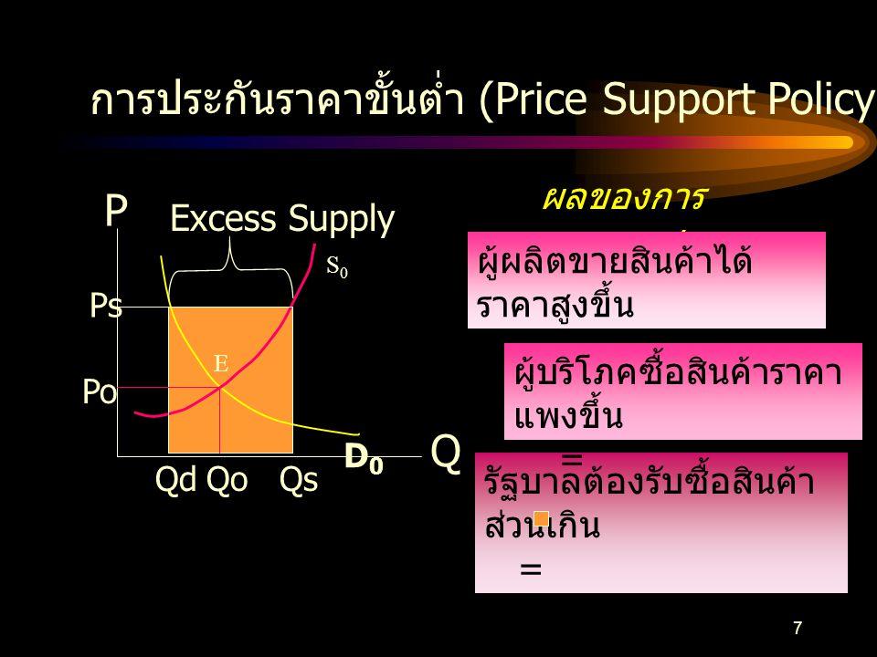 6  การแทรกแซงด้าน ราคา การแทรกแซงกลไกตลาด การกำหนดราคาขั้นต่ำ (Minimum Price Policy) 1. ประกันราคาขั้นต่ำ (Price Support Policy) 2. การจ่ายเงินอุดหนุ