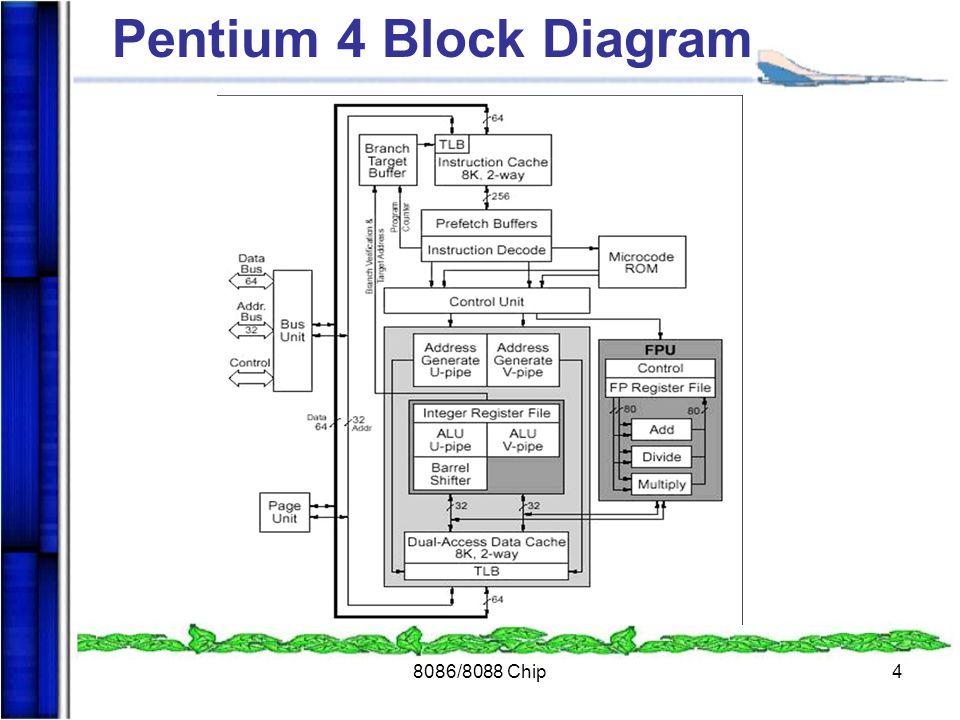 8086/8088 Chip4 Pentium 4 Block Diagram