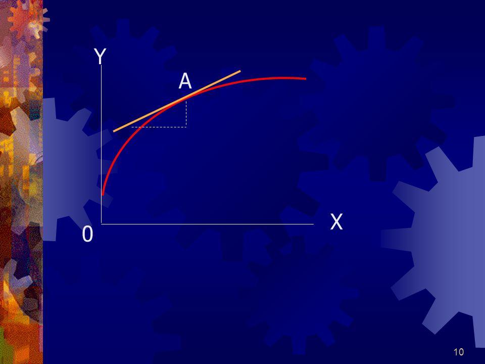 9 ดังนั้น Slope = Y / X = b C Yd C = 10+0.5Yd 1010 0 · 3.