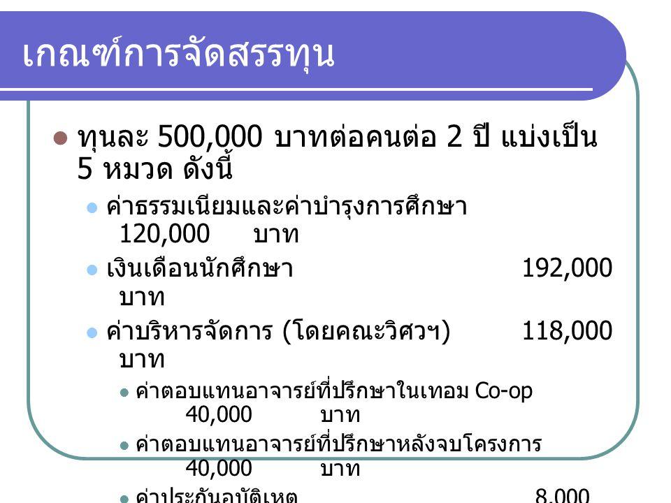 เกณฑ์การจัดสรรทุน ทุนละ 500,000 บาทต่อคนต่อ 2 ปี แบ่งเป็น 5 หมวด ดังนี้ ค่าธรรมเนียมและค่าบำรุงการศึกษา 120,000 บาท เงินเดือนนักศึกษา 192,000 บาท ค่าบริหารจัดการ ( โดยคณะวิศวฯ )118,000 บาท ค่าตอบแทนอาจารย์ที่ปรึกษาในเทอม Co-op 40,000 บาท ค่าตอบแทนอาจารย์ที่ปรึกษาหลังจบโครงการ 40,000 บาท ค่าประกันอุบัติเหตุ 8,000 บาท ค่าบริหารจัดการ 30,000 บาท ค่าตอบแทนผู้ประเมินภายนอก 30,000 บาท ค่าบำรุงโครงการ สวทช.40,000 บาท