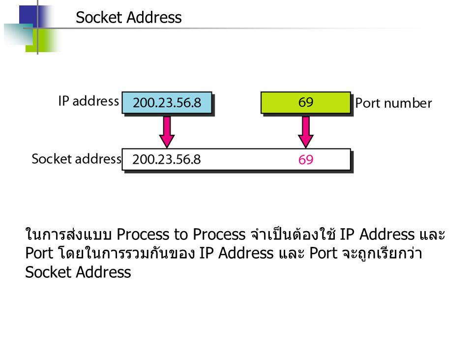 Socket Address ในการส่งแบบ Process to Process จำเป็นต้องใช้ IP Address และ Port โดยในการรวมกันของ IP Address และ Port จะถูกเรียกว่า Socket Address