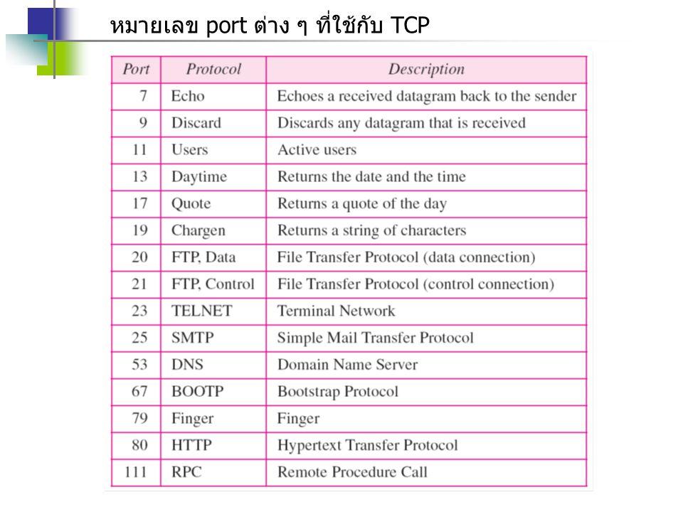 หมายเลข port ต่าง ๆ ที่ใช้กับ TCP