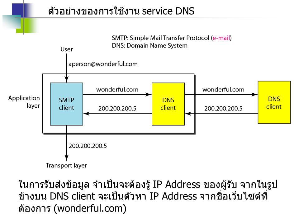 ตัวอย่างของการใช้งาน service DNS ในการรับส่งข้อมูล จำเป็นจะต้องรู้ IP Address ของผู้รับ จากในรูป ข้างบน DNS client จะเป็นตัวหา IP Address จากชื่อเว็บไซต์ที่ ต้องการ (wonderful.com)