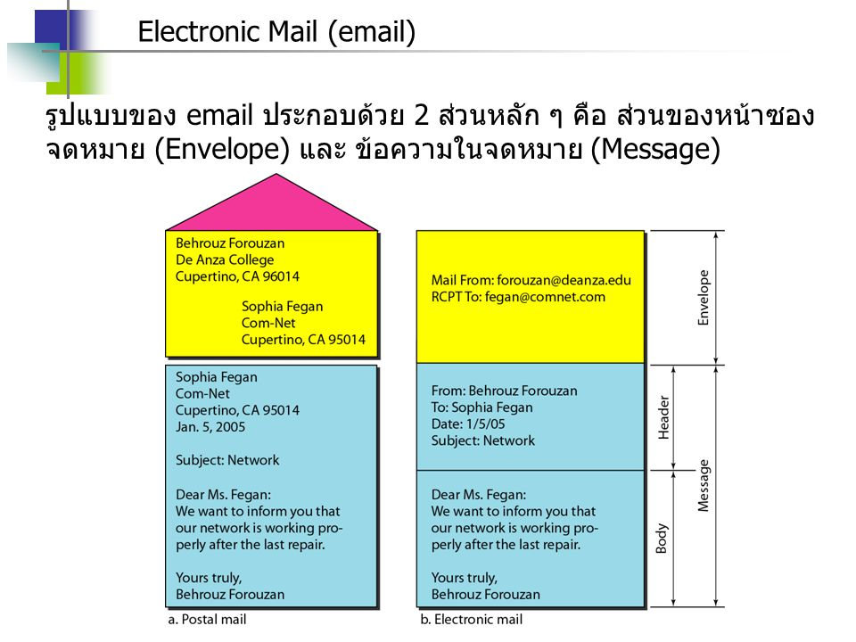 Electronic Mail (email) รูปแบบของ email ประกอบด้วย 2 ส่วนหลัก ๆ คือ ส่วนของหน้าซอง จดหมาย (Envelope) และ ข้อความในจดหมาย (Message)