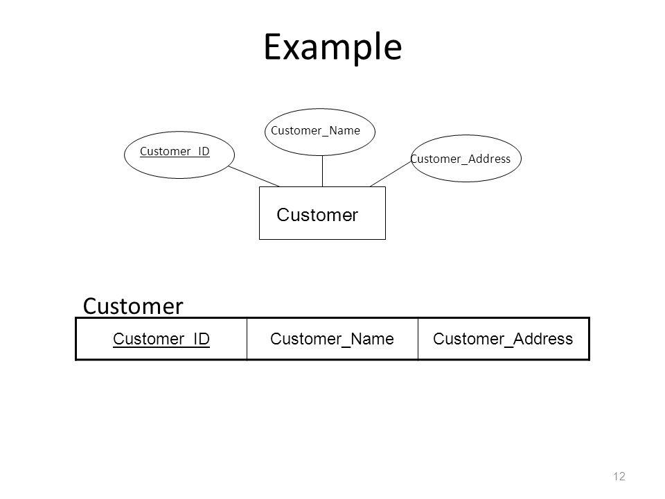 Example Customer Customer_ID Customer_Name Customer_Address Customer_IDCustomer_NameCustomer_Address Customer 12