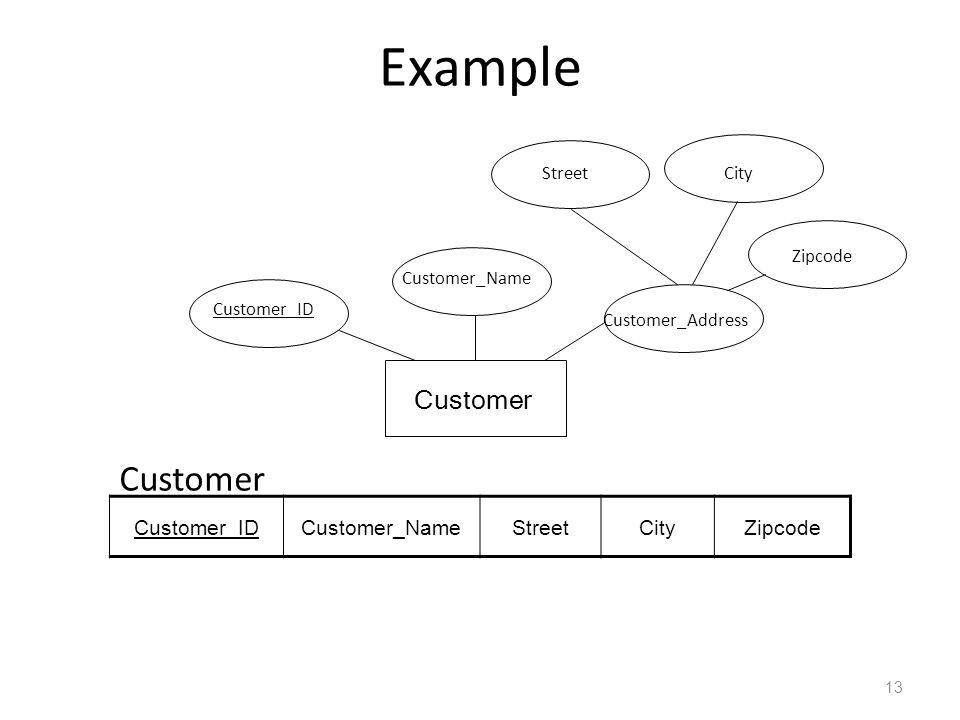 Example Customer Customer_ID Customer_Name Customer_Address Customer_IDCustomer_NameStreetCityZipcode Customer StreetCity Zipcode 13