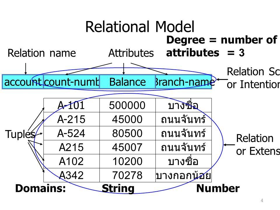 ตัวอย่าง Relation schema Account-schema = (account-number, balance, branch-name) – Account-schema กำหนดลักษณะของ Table Relation account(Account-schema) – หรือกล่าวว่า account เป็น table บน Account- schema 5
