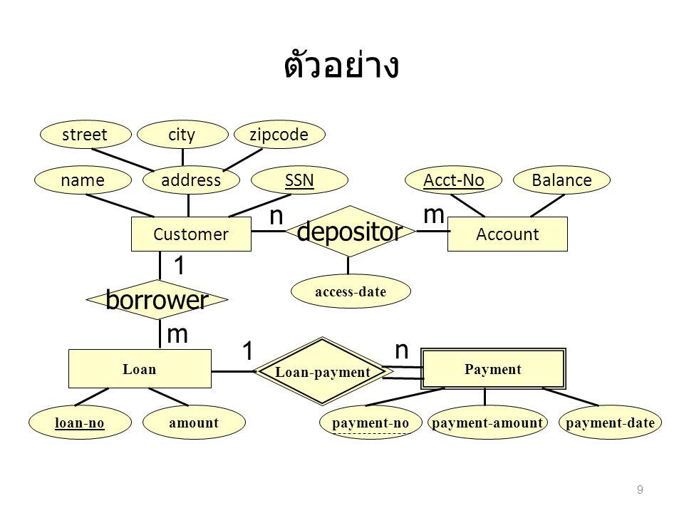 ตัวอย่าง E: customer(SSN, name, street, city, zipcode) E: account(account-no, balance) E: loan(loan-no, amount, SSN * ) // SSN is foreign key to customer WE: payment(loan-no *, payment-no, payment- amount, payment-date) R: depositor(SSN *, account-no *, access-date) 10