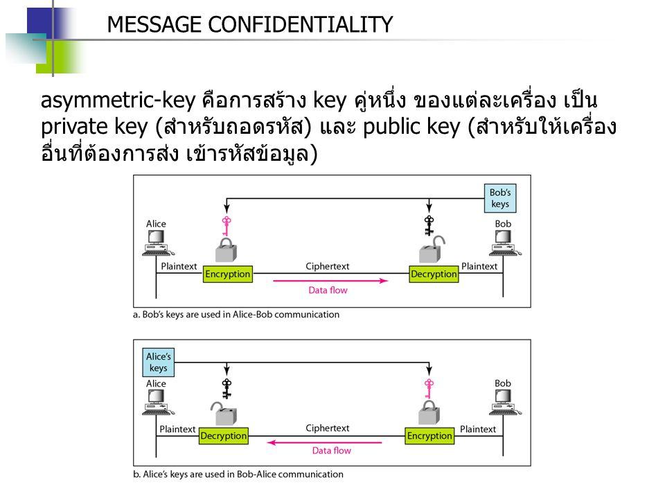 MESSAGE CONFIDENTIALITY asymmetric-key คือการสร้าง key คู่หนึ่ง ของแต่ละเครื่อง เป็น private key (สำหรับถอดรหัส) และ public key (สำหรับให้เครื่อง อื่น