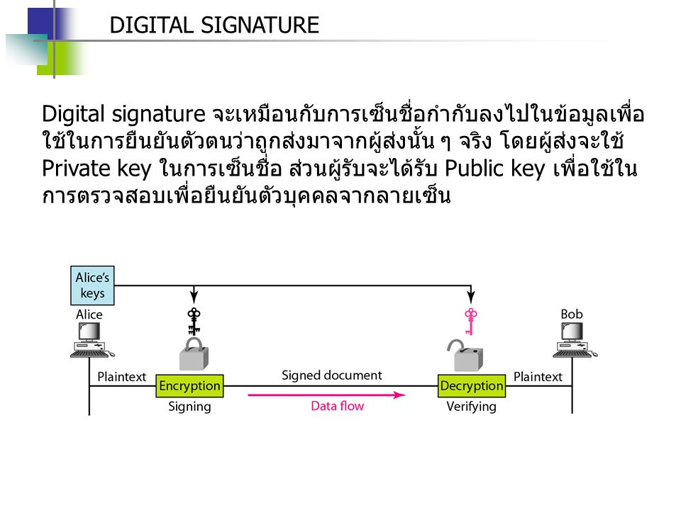 DIGITAL SIGNATURE Digital signature จะเหมือนกับการเซ็นชื่อกำกับลงไปในข้อมูลเพื่อ ใช้ในการยืนยันตัวตนว่าถูกส่งมาจากผู้ส่งนั้น ๆ จริง โดยผู้ส่งจะใช้ Pri
