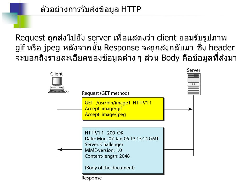 Dynamic Host Configuration Protocol (DHCP) DHCP หรือ DHCPv6 คือโปรโตคอลที่ใช้ใน Network ที่ทำงานแบบ client-server โดยเครื่อง client จะทำการร้องขอข้อมูลที่จำเป็น ใน การเข้าร่วมเครือข่ายจาก server ซึ่งข้อมูลเหล่านี้ประกอบไปด้วย - IP Address - subnet mask - gateway - dns server ซึ่งใช้ภายในเครือข่าย ซึ่ง server เป็นฝ่ายกำหนดให้กับ client ตัวอย่างของการใช้งาน DHCP เช่น การเข้าใช้งาน Network ของ มหาวิทยาลัย เมื่อเราทำการต่อ Wi-Fi แล้ว Router ของมหาวิทยาลัย จะเป็นตัว server เพื่อแจกจ่าย IP Address และข้อมูลต่าง ๆ เพื่อ เซ็ตค่าให้กับคอมพิวเตอร์ของเราอัตโนมัติ โดยที่เราไม่จำเป็นจะต้อง รู้รายละเอียดเหล่านั้น