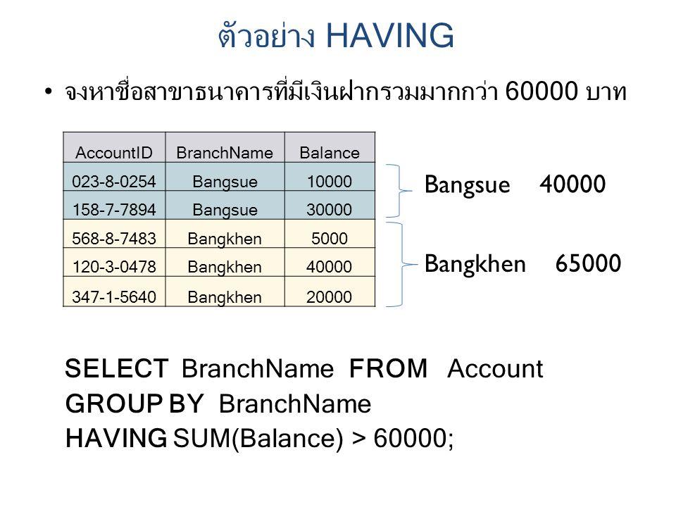 จงหาชื่อสาขาธนาคารที่มีเงินฝากรวมมากกว่า 60000 บาท SELECT BranchName FROM Account GROUP BY BranchName HAVING SUM(Balance) > 60000; AccountIDBranchNameBalance 023-8-0254Bangsue10000 158-7-7894Bangsue30000 568-8-7483Bangkhen5000 120-3-0478Bangkhen40000 347-1-5640Bangkhen20000 Bangsue 40000 Bangkhen 65000 ตัวอย่าง HAVING