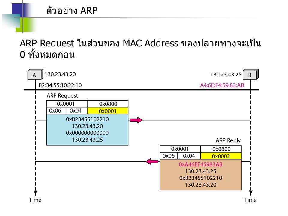 ตัวอย่าง ARP ARP Request ในส่วนของ MAC Address ของปลายทางจะเป็น 0 ทั้งหมดก่อน