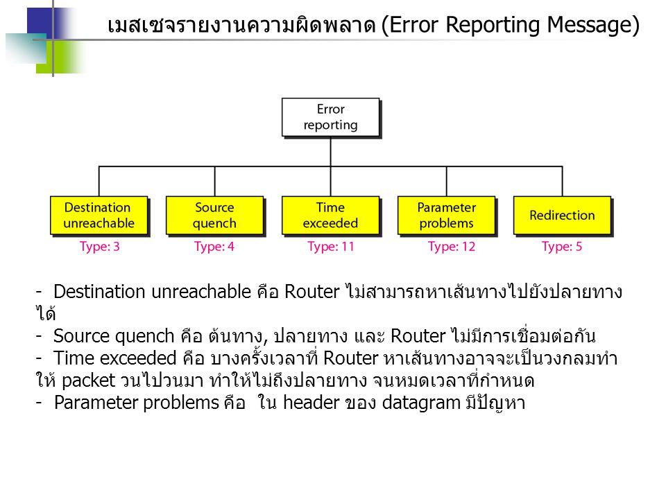 เมสเซจรายงานความผิดพลาด (Error Reporting Message) - Destination unreachable คือ Router ไม่สามารถหาเส้นทางไปยังปลายทาง ได้ - Source quench คือ ต้นทาง,