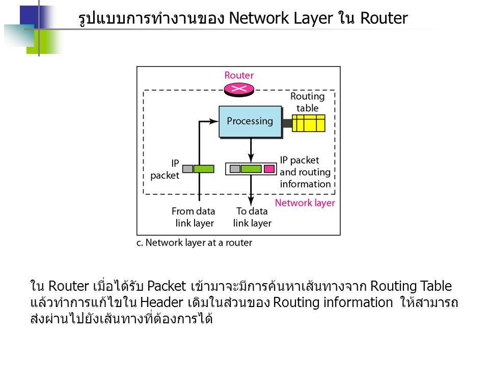 รูปแบบการทำงานของ Network Layer ใน Router ใน Router เมื่อได้รับ Packet เข้ามาจะมีการค้นหาเส้นทางจาก Routing Table แล้วทำการแก้ไขใน Header เดิมในส่วนขอ