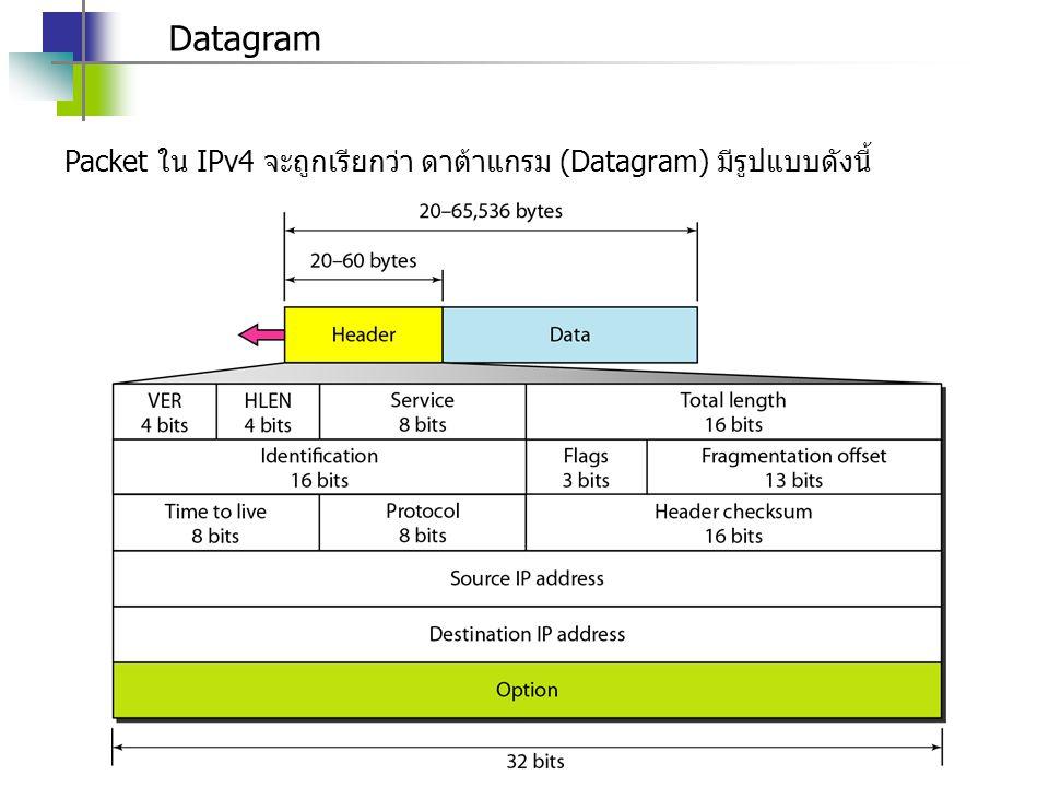 รายละเอียดต่าง ๆ ใน Datagram ฟิลด์ VER (Version) เก็บเวอร์ชันของไอพี ฟิลด์ HLEN (Header length) เก็บขนาดของเฮดเดอร์ ฟิลด์ DS (Differentiated service) เก็บคลาสของเดทาแกรม ฟิลด์ Total length บอกความยาวทั้งหมดของเดทาแกรม ฟิลด์ identification, Flag และ offset เกี่ยวกับการแฟรกเมนต์ ฟิลด์ TTL(time of live)ควบคุมจำนวนโหนดเราเตอร์สูงสุดที่เดทาแกรม สามารถเดินทางผ่านได้ ฟิลด์ Protocol บอกโพรโตคอลที่อยู่ด้านบนที่ต้องการใช้บริการไอพีเลเยอร์