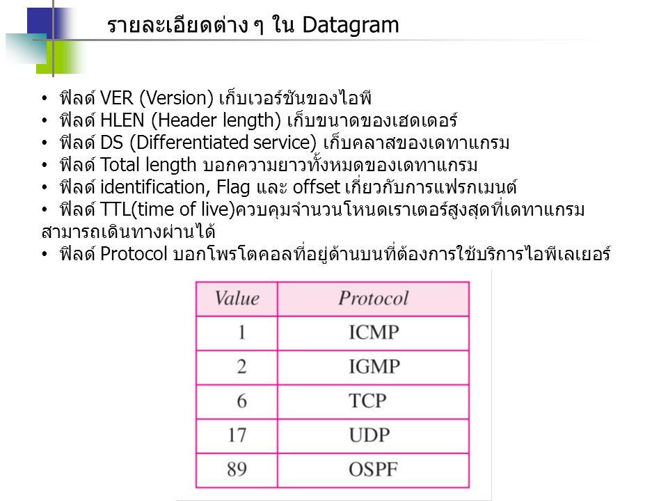 รายละเอียดต่าง ๆ ใน Datagram ฟิลด์ VER (Version) เก็บเวอร์ชันของไอพี ฟิลด์ HLEN (Header length) เก็บขนาดของเฮดเดอร์ ฟิลด์ DS (Differentiated service)