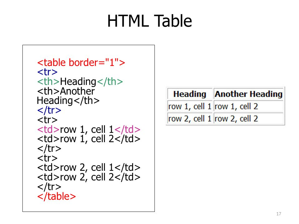 HTML Table Heading Another Heading row 1, cell 1 row 1, cell 2 row 2, cell 1 row 2, cell 2 17