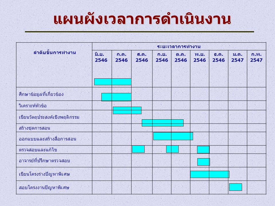 แผนผังเวลาการดำเนินงาน ลำดับขั้นการทำงาน ระยะเวลาการทำงาน มิ. ย. 2546 ก. ค. 2546 ส. ค. 2546 ก. ย. 2546 ต. ค. 2546 พ. ย. 2546 ธ. ค. 2546 ม. ค. 2547 ก.