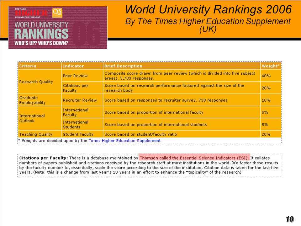 10 World University Rankings 2006 By The Times Higher Education Supplement (UK)