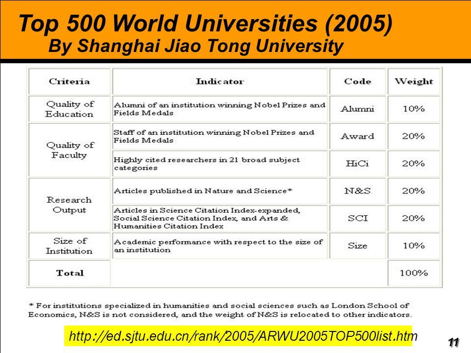 11 Top 500 World Universities (2005) By Shanghai Jiao Tong University http://ed.sjtu.edu.cn/rank/2005/ARWU2005TOP500list.htm