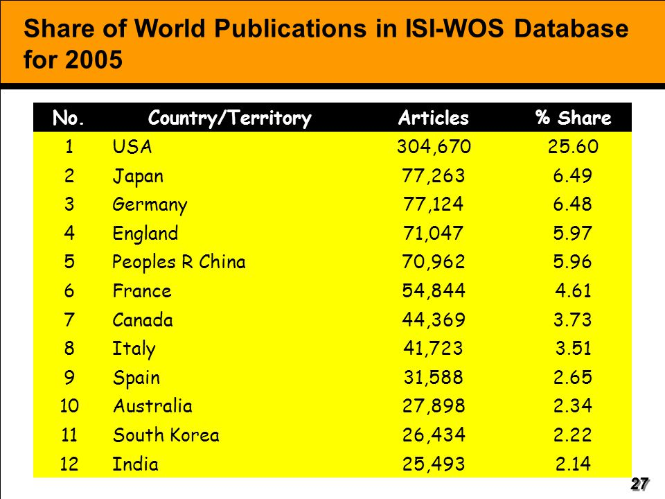 27 Share of World Publications in ISI-WOS Database for 2005 No.Country/TerritoryArticles% Share 1USA304,67025.60 2Japan77,2636.49 3Germany77,1246.48 4